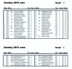 Результаты Чемпионата Центральной Азии. Душанбе - 2015. Зона 3.4